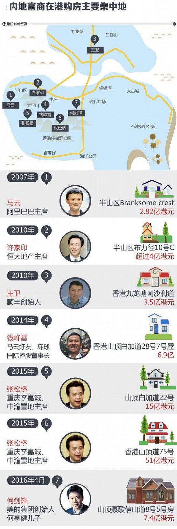 """""""辣招""""难平让香港房市热浪,10亿豪宅遭疯抢   中国香港"""