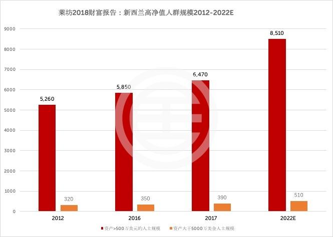 2012-2022年(预测)新西兰高净值人群规模