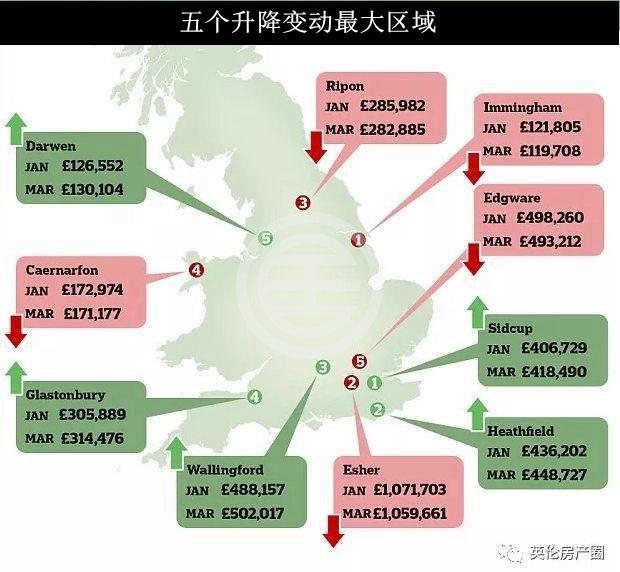 房价总值爆增1140亿英镑 今年第一季度房产报告新鲜出炉   英国