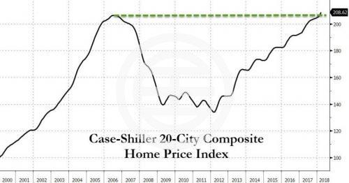 再刷新高 美国房价创四年最快增幅 | 美国
