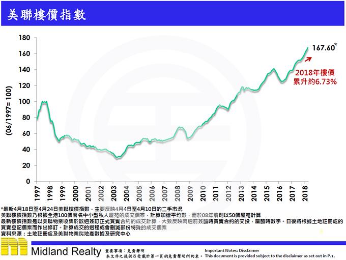 美联物业-香港房价指数