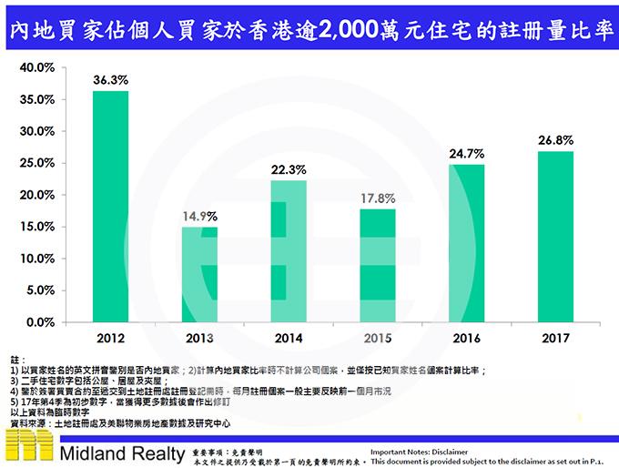 美联物业-香港房价数据