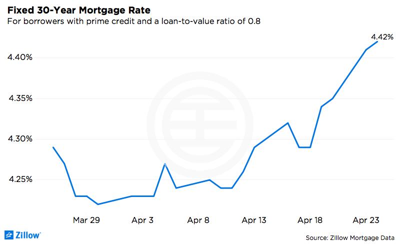 (来源:Zillow 贷款利率数据)