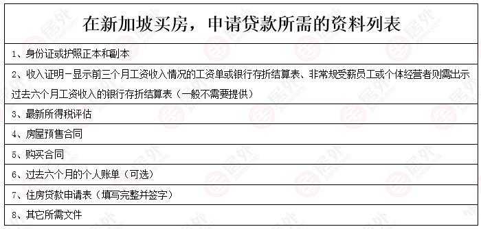 海外买家如何在新加坡贷款买房