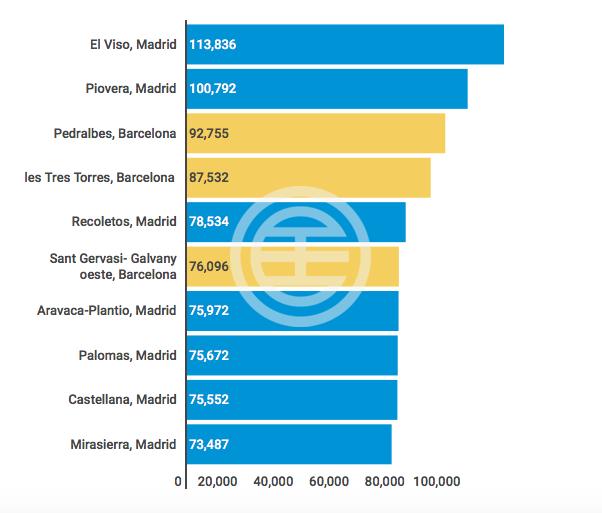 图一: 西班牙¨十大贵族区分¨