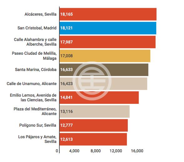 图二:西班牙¨十大最贫困区分¨