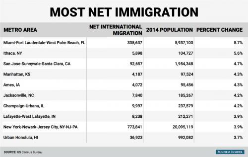 美国|移民美国 你最适合去哪?