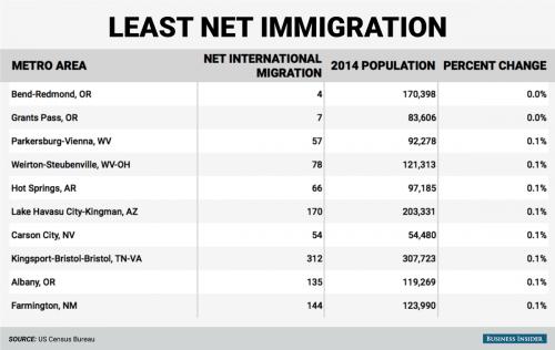 相比之下,有些地区的移民人数却基本未发生变化: