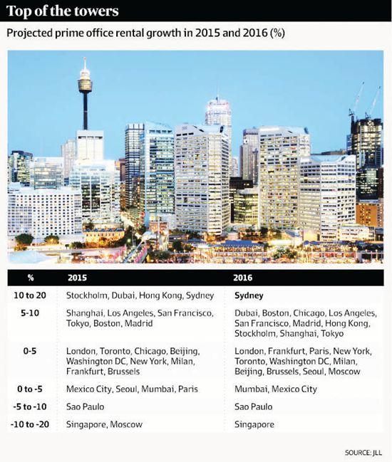 澳洲    悉尼CBD租金涨至世界第一  2016年能够增长11%