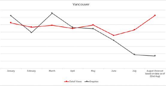 加拿大 | 温哥华房价一个月之内暴跌20%,中国买家被吓跑了吗?