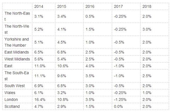 英国 | 未来三年房价怎么走 听听英国最大房地产租赁中介怎么说