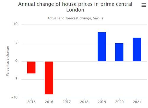 英国 | 伦敦最繁华地区房价有望2019年回升