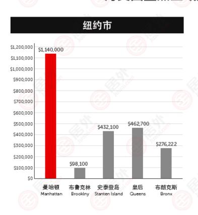 美国 | 纽约曼哈顿的房价到底有多贵?