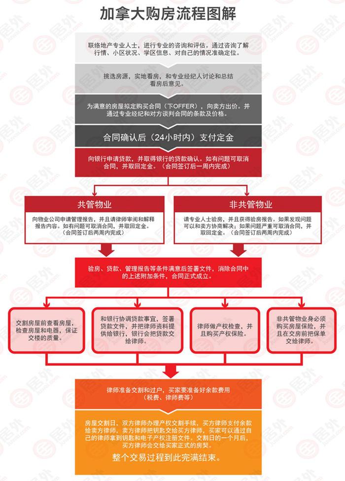 居外课堂:中国人在加拿大买房时问得最多的26个问题