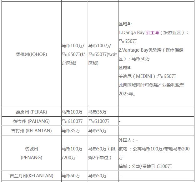 马来西亚 | 对中国人(国外人)购房的要求(政策)