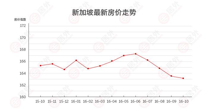 新加坡 | 2016年10月最新新加坡房价走势