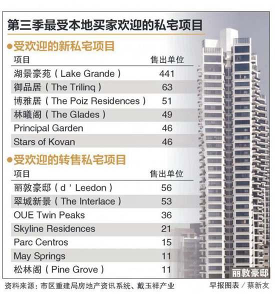 新加坡   本地买家 第三季购更多私宅
