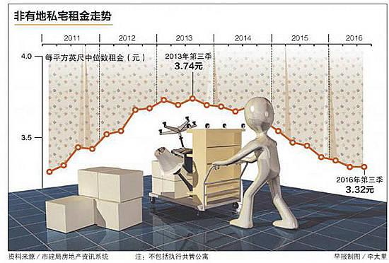 新加坡 | 从高峰下跌逾一成 私宅租金来年料仍低迷