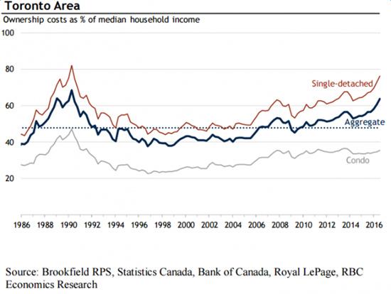 加拿大 | 多伦多住房负担接近1990年利率14%时 还会涨