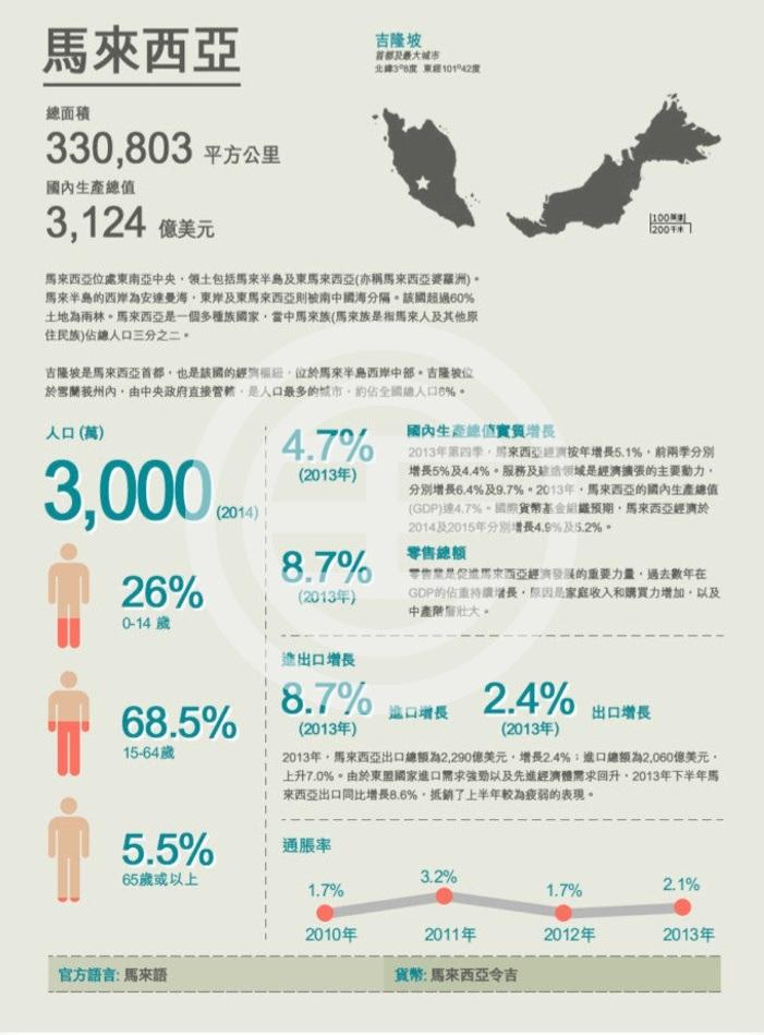 马来西亚约70%人口属于适龄工作组别,推动当地消费力增长