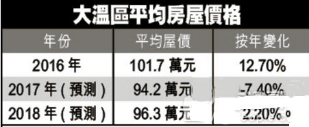卑诗房销料跌14% 大温屋价将降7.4% | 加拿大