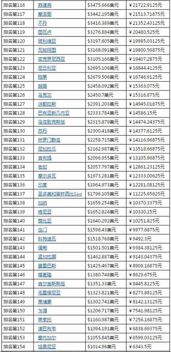世界各国人均gdp排名_2017世界各国人均GDP排行榜出炉中国名列第70位 加拿大华富理财文库
