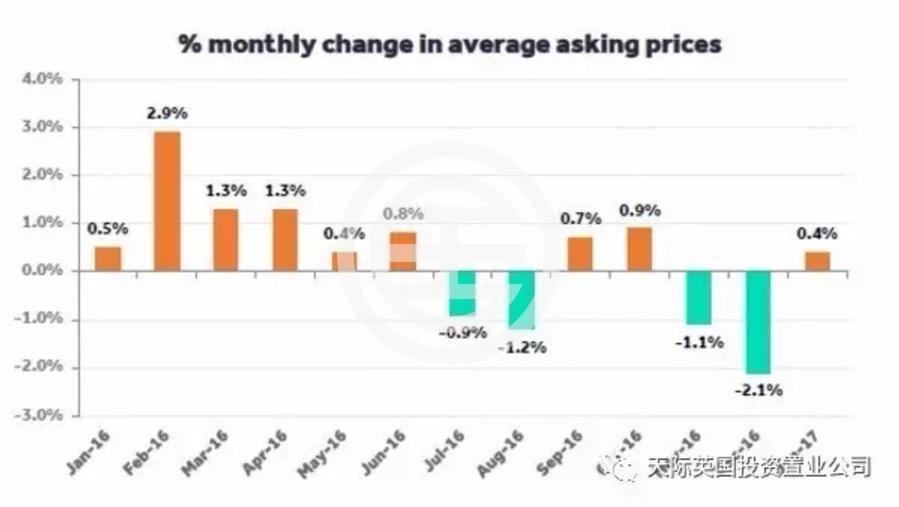 英国房产要价月度走势