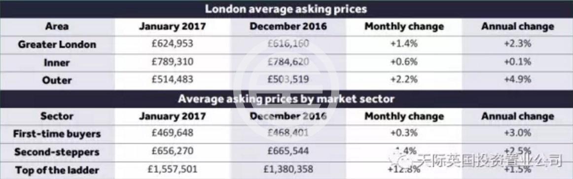 伦敦2016-2017房价增长对比