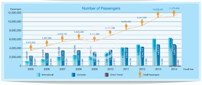 Statistics of passenger numbers at Phuket International Airport (Source: 2014 Annual Report of Thailand Airport Corporation)