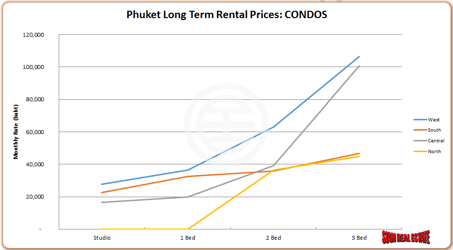 Phuket Long-term Rental Prices: Apartments (Source: Siam Real Estate Residential Market Report 2014)