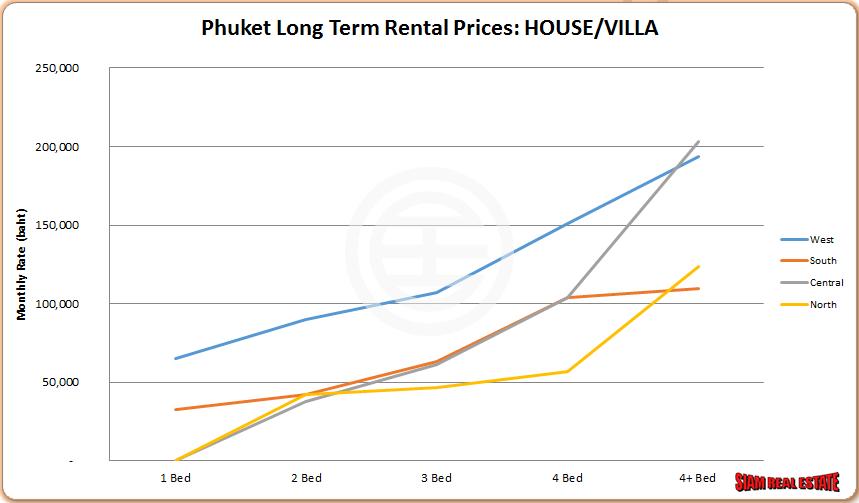 Phuket Long-term Rental Price: Villa (Source: Siam Real Estate Residential Market Report 2014)