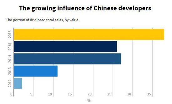 2016年,中国人买地交易额占澳大利亚近4成 | 澳洲