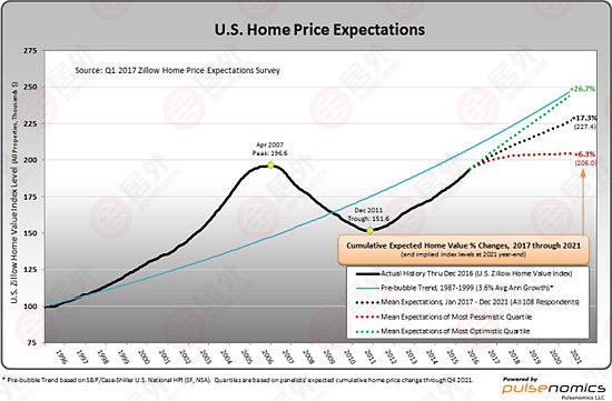 川普政策对市场分析报告 | 美国