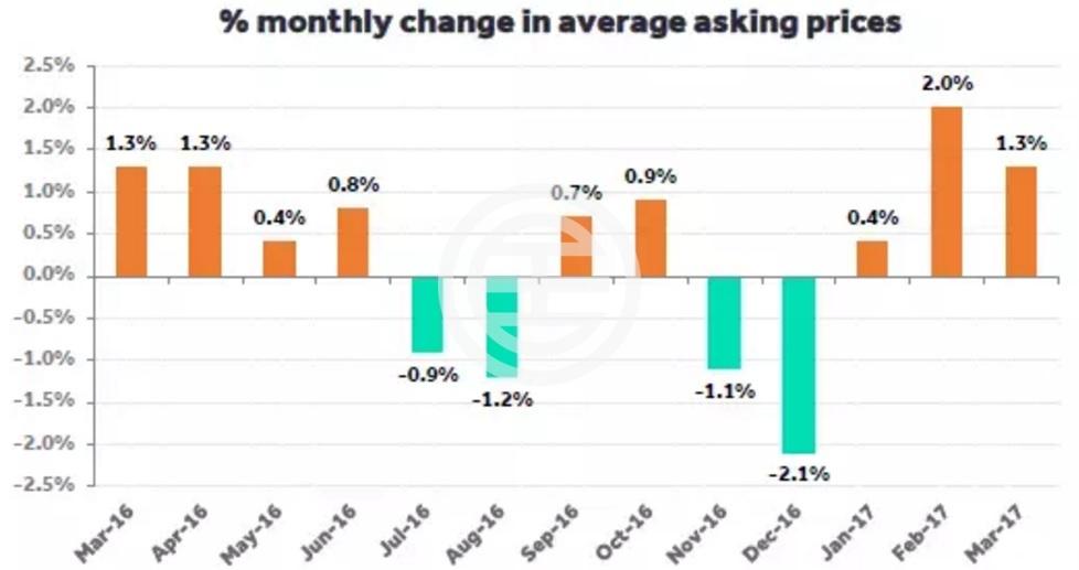 图1:2016年3月-2017年3月阅读房价增减幅度对照