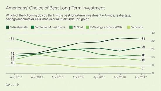 美国人长期投资的主要选择及比例