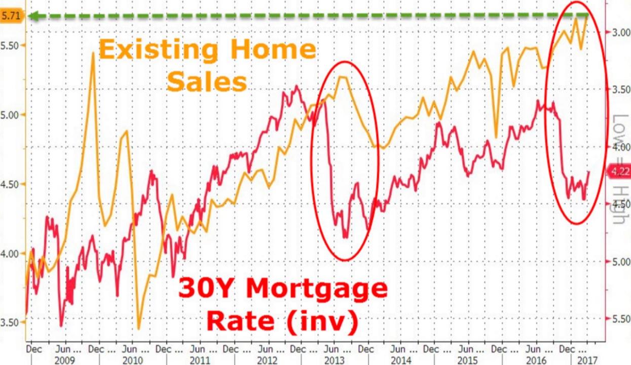美国3月成屋销售环比增速4.4%,幅度创2015年12月以来最高