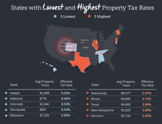 美国房产税率最高及最低的州份
