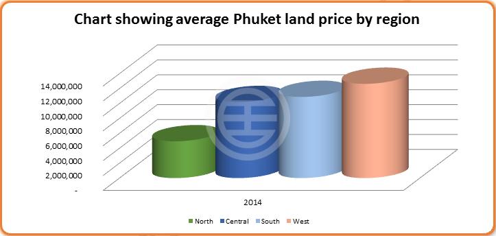来源:2014年普吉岛住宅市场报告
