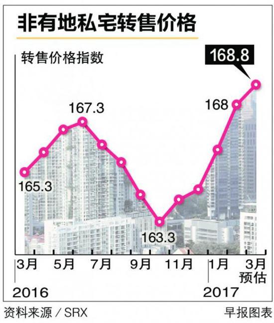 非有地私宅转售价创两年半新高 | 新加坡
