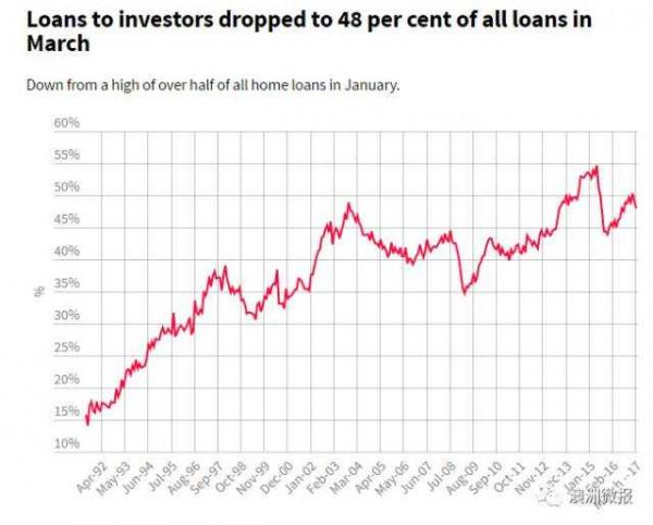 房价再次下滑!住房投资贷款跌至10个月最低!  澳洲