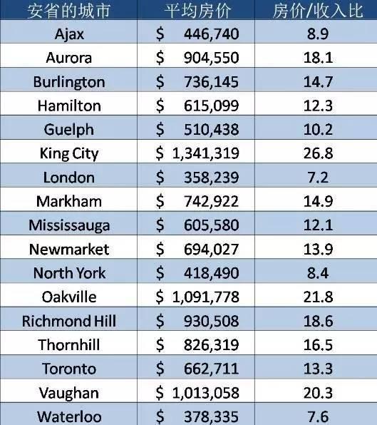 安省家庭收入与房价的对比