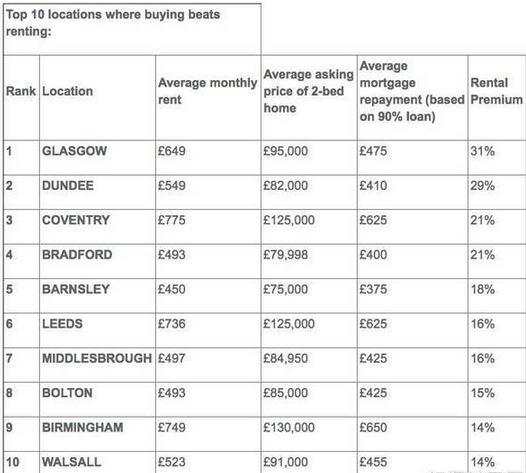 英租金增速放缓 哪些城市租房比买房更划算?   英国