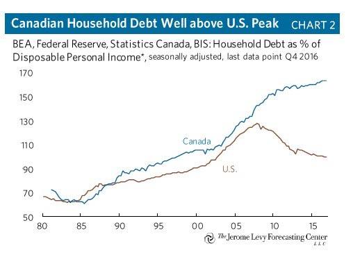 加拿大家庭贷款比例远超美国在2008年前后的顶点