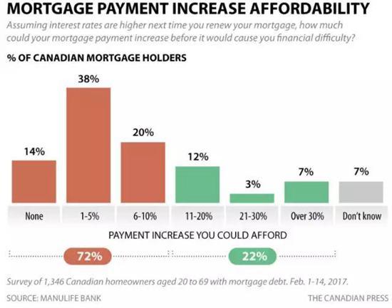 加拿大楼市拉响警报:房价比美国贵50%,半数房奴濒临破产 | 加拿大