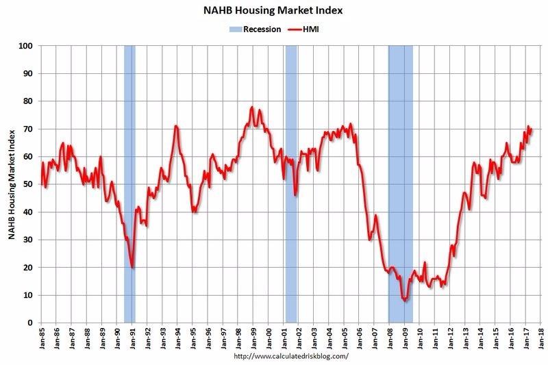 NAHB 房地产指数