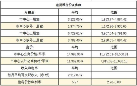 2017年曼谷房价平稳增长 交通系统升级成动力 | 海外