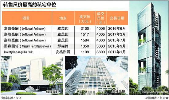 高档私宅转售价回弹12%至近三年高点 | 新加坡