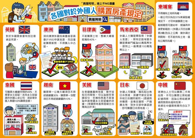 各国政府对於外国人购置房产都有不同的规定(卖厝阿明提供)