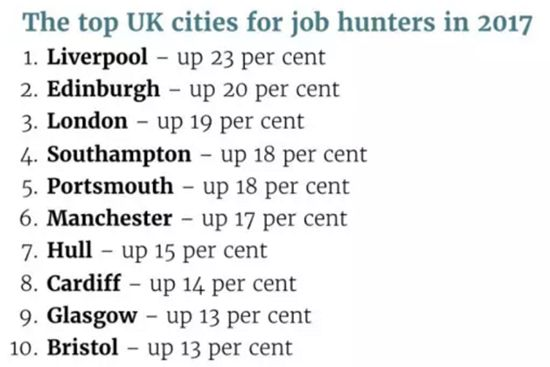 英国就业机会最多的十个城市是哪里? | 英国