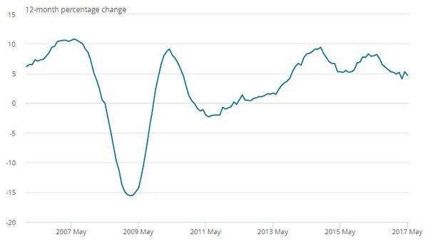 2006年1月至2017年5月年度英国房价变动率,从2014年至今4年来房价涨幅已经放缓至最低点。